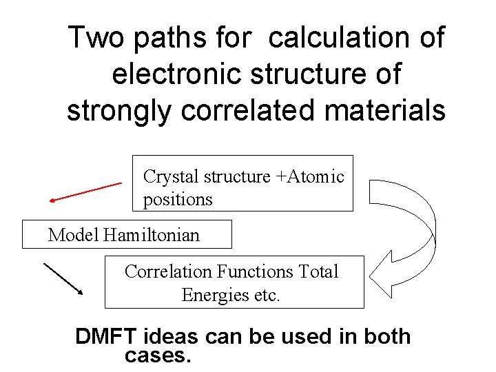 Two paths for calculation of electronic structure of strongly correlated materials Crystal structure +Atomic