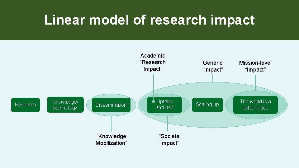 """Linear model of research impact Academic """"Research Impact"""" Research Knowledge/ technology Dissemination """"Knowledge Mobilization"""""""