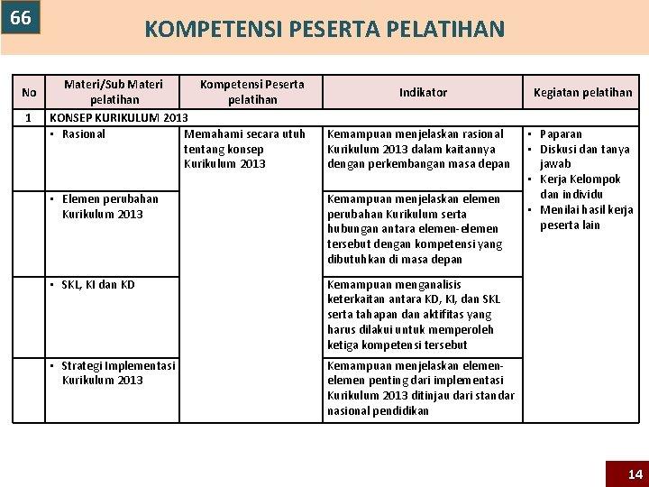 66 KOMPETENSI PESERTA PELATIHAN Materi/Sub Materi Kompetensi Peserta pelatihan 1 KONSEP KURIKULUM 2013 •