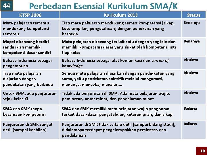 44 Perbedaan Esensial Kurikulum SMA/K KTSP 2006 Kurikulum 2013 Status Mata pelajaran tertentu mendukung