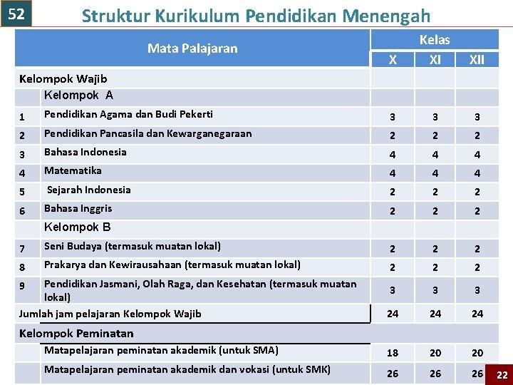 52 Struktur Kurikulum Pendidikan Menengah Mata Palajaran X Kelas XI XII Kelompok Wajib Kelompok