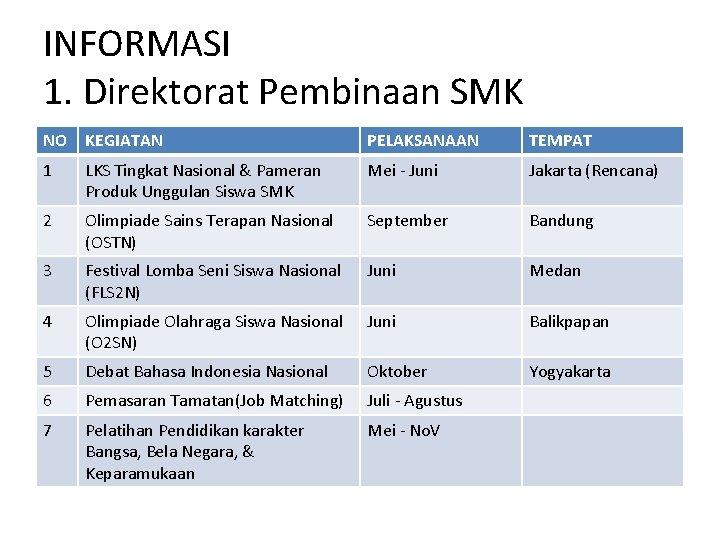INFORMASI 1. Direktorat Pembinaan SMK NO KEGIATAN PELAKSANAAN TEMPAT 1 LKS Tingkat Nasional &