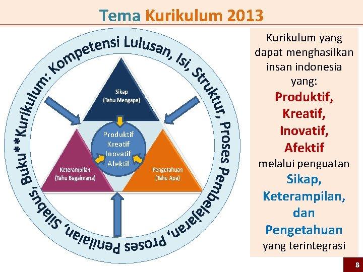 Tema Kurikulum 2013 Kurikulum yang dapat menghasilkan insan indonesia yang: Produktif Kreatif Inovatif Afektif