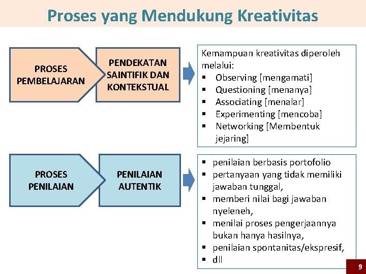 Proses yang Mendukung Kreativitas PROSES PEMBELAJARAN PROSES PENILAIAN PENDEKATAN SAINTIFIK DAN KONTEKSTUAL PENILAIAN AUTENTIK