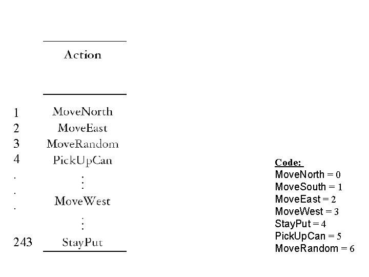 1 2 3 4. . . 243 Code: Move. North = 0 Move. South