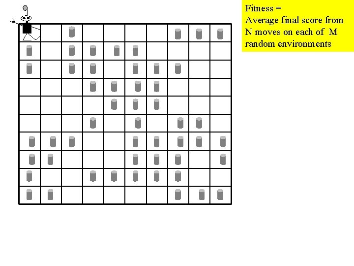 Fitness = Average final score from N moves on each of M random environments