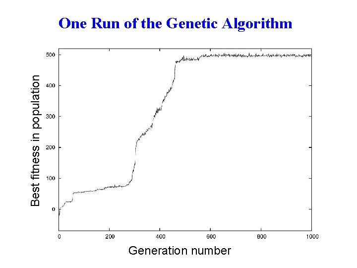 Best fitness in population One Run of the Genetic Algorithm Generation number