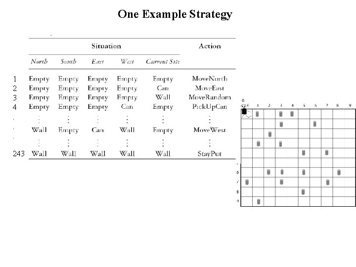 One Example Strategy 1 2 3 4. . . 243