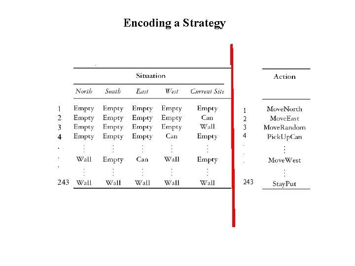 Encoding a Strategy 1 2 3 4. . . 243