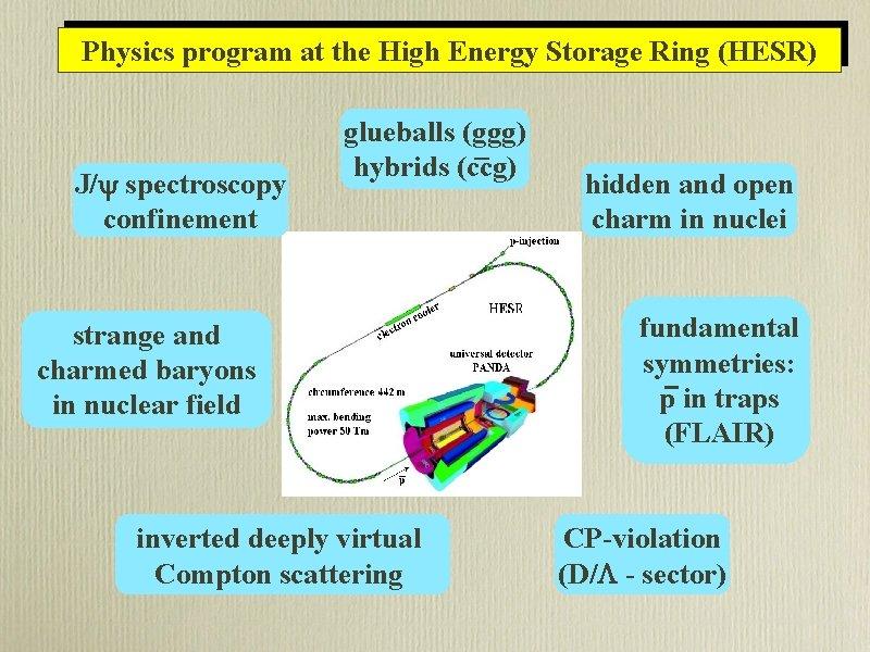 Physics program at the High Energy Storage Ring (HESR) J/ spectroscopy confinement glueballs (ggg)