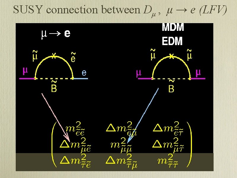 SUSY connection between Dμ , μ → e (LFV)