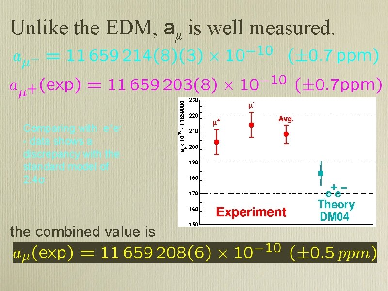 Unlike the EDM, aμ is well measured. Comparing with e+e- data shows a discrepancy