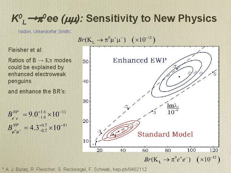 K 0 L→p 0 ee (mm): Sensitivity to New Physics Isidori, Unterdorfer, Smith: Fleisher