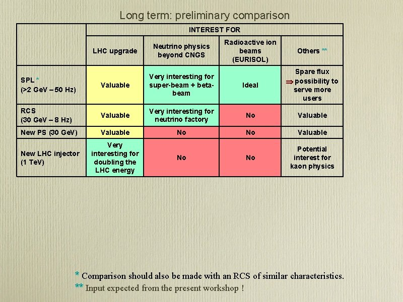 Long term: preliminary comparison INTEREST FOR Radioactive ion beams (EURISOL) Others ** LHC upgrade