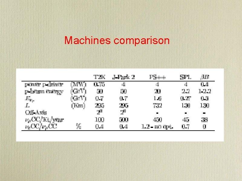 Machines comparison