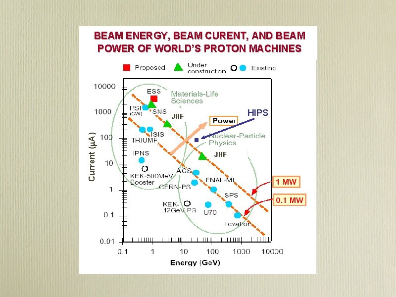 BEAM ENERGY, BEAM CURENT, AND BEAM POWER OF WORLD'S PROTON MACHINES HIPS Current (m.
