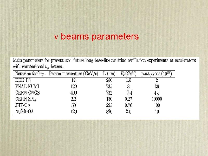 n beams parameters