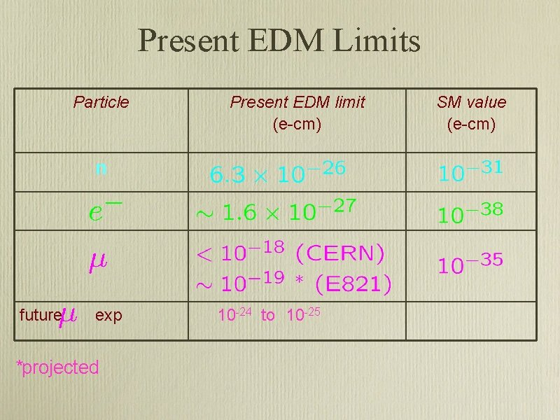 Present EDM Limits Particle Present EDM limit (e-cm) n future exp *projected 10 -24