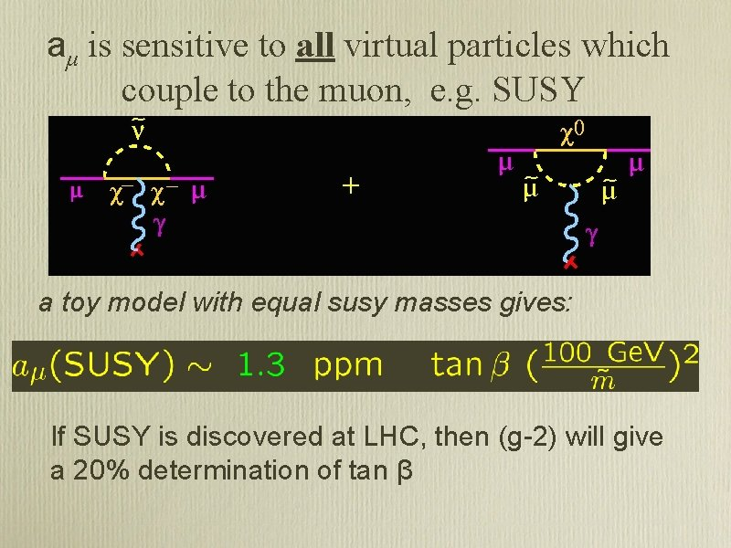 aμ is sensitive to all virtual particles which couple to the muon, e. g.