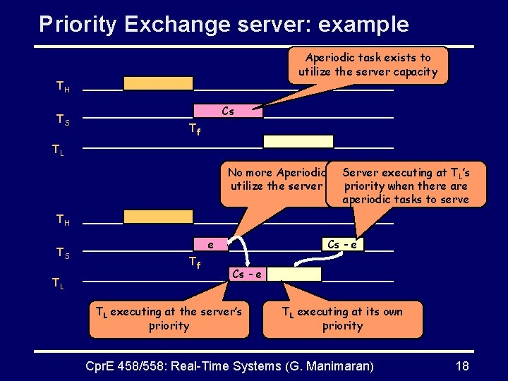 Priority Exchange server: example Aperiodic task exists to utilize the server capacity TH TS