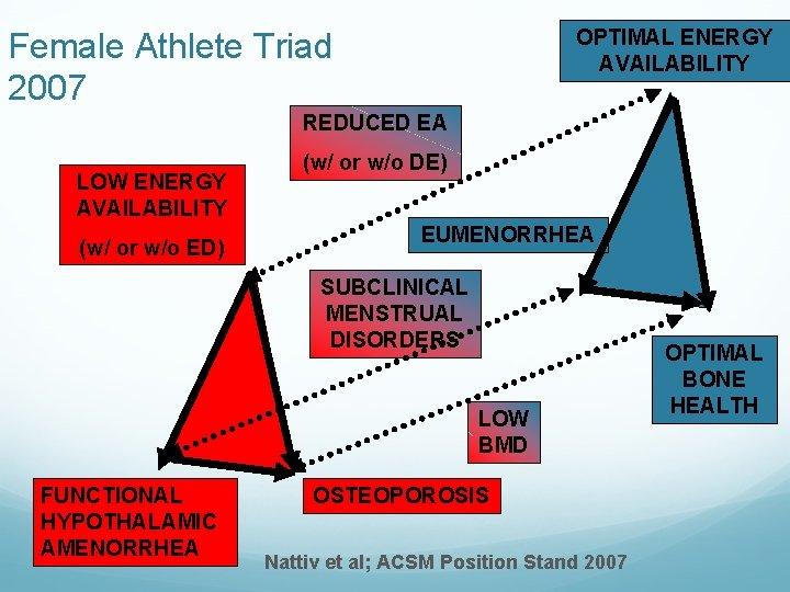 OPTIMAL ENERGY AVAILABILITY Female Athlete Triad 2007 REDUCED EA LOW ENERGY AVAILABILITY (w/ or