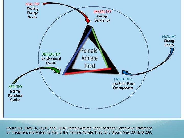 Souza MJ, Nattiv A, Joy E, et al. 2014 Female Athlete Triad Coalition Consensus