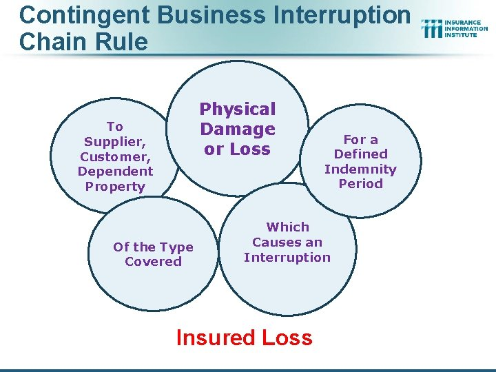Contingent Business Interruption Chain Rule Physical Damage or Loss To Supplier, Customer, Dependent Property