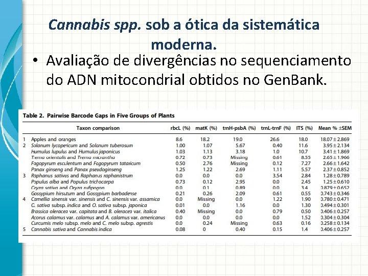 Cannabis spp. sob a ótica da sistemática moderna. • Avaliação de divergências no sequenciamento