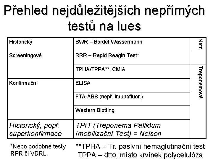 Přehled nejdůležitějších nepřímých testů na lues BWR – Bordet Wassermann Screeningové RRR – Rapid