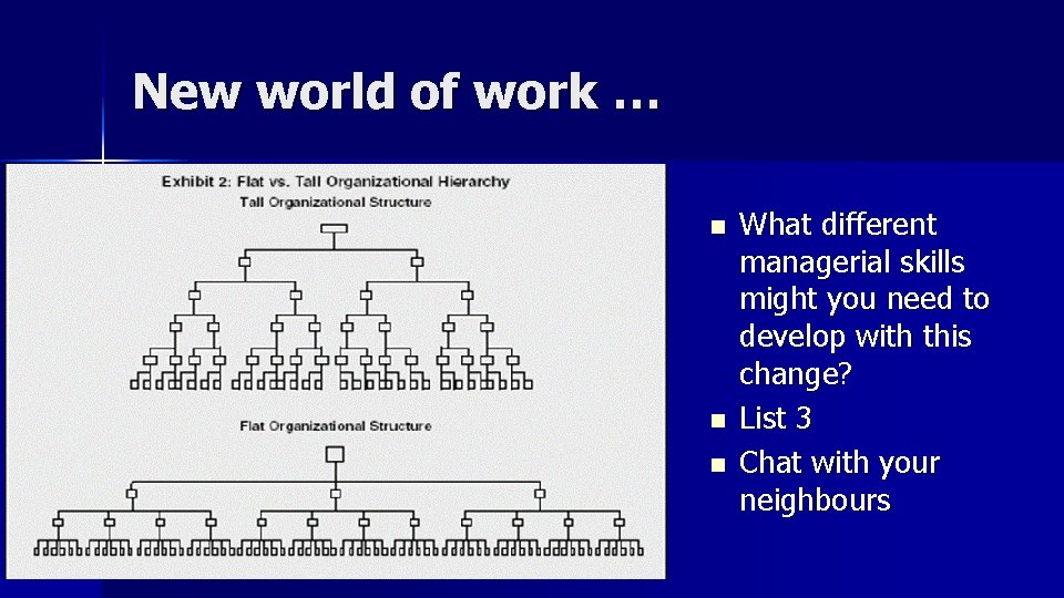 New world of work … n n n What different managerial skills might you