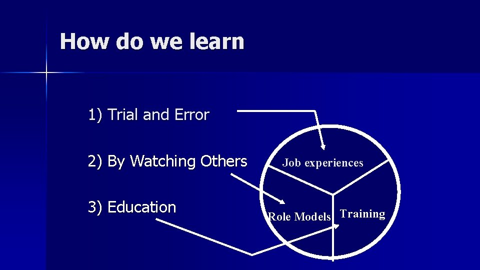 How do we learn 1) Trial and Error 2) By Watching Others 3) Education