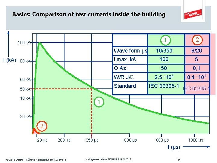 Basics: Comparison of test currents inside the building 1 2 10/350 8/20 i max.