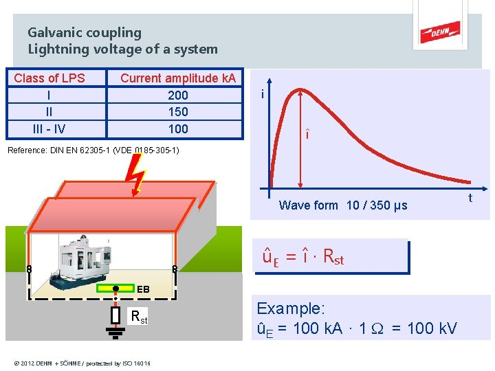 Galvanic coupling Lightning voltage of a system Class of LPS I II III -
