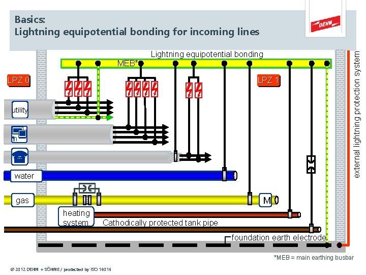 MEB* Lightning equipotential bonding LPZ 0 LPZ 1 utility water external lightning protection system