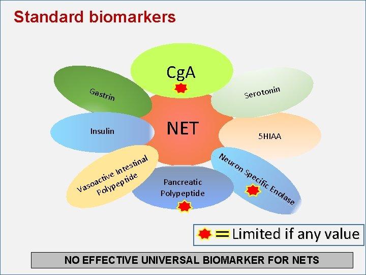 Standard biomarkers Cg. A nin Gast Seroto rin Insulin l ina t s te