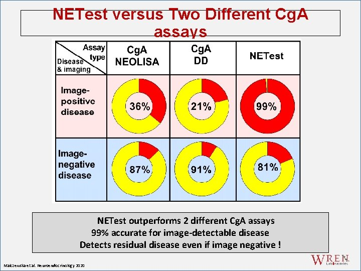 NETest versus Two Different Cg. A assays mete NETest outperforms 2 different Cg. A