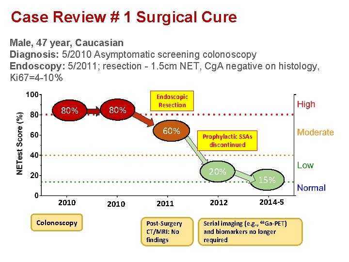 Case Review # 1 Surgical Cure Male, 47 year, Caucasian Diagnosis: 5/2010 Asymptomatic screening