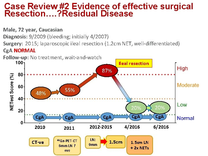 Case Review #2 Evidence of effective surgical Resection…. ? Residual Disease Male, 72 year,
