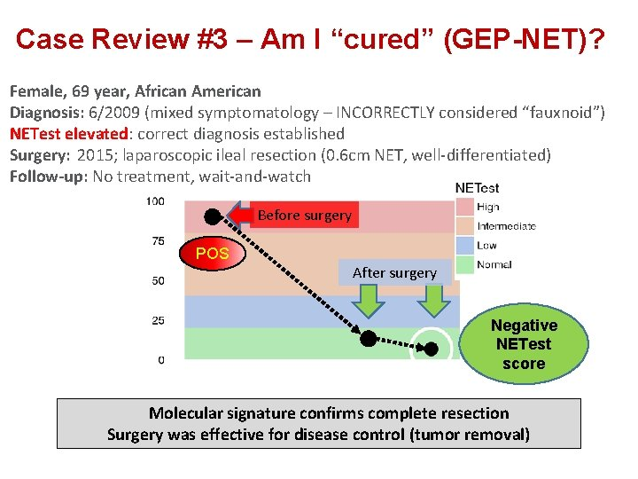 """Case Review #3 – Am I """"cured"""" (GEP-NET)? Female, 69 year, African American Diagnosis:"""