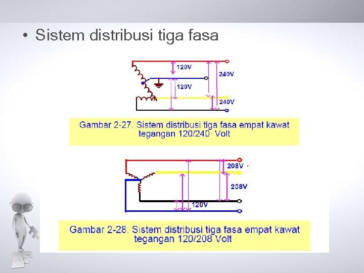 • Sistem distribusi tiga fasa
