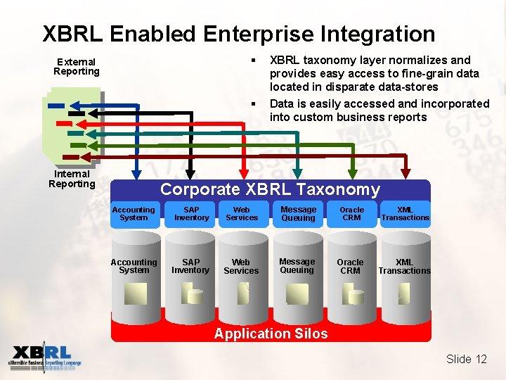 XBRL Enabled Enterprise Integration § External Reporting § Internal Reporting XBRL taxonomy layer normalizes