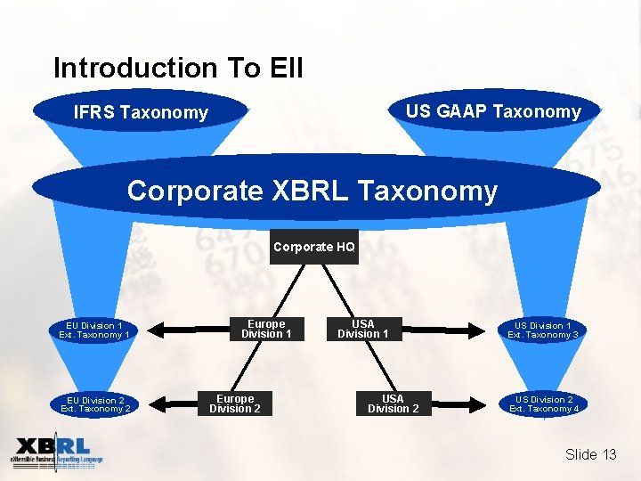 Introduction To EII US GAAP Taxonomy IFRS Taxonomy Corporate XBRL Taxonomy Corporate HQ EU