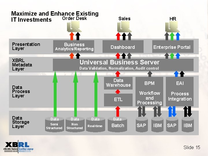 Maximize and Enhance Existing Order Desk IT Investments Presentation Layer Business Analytics/Reporting XBRL Metadata