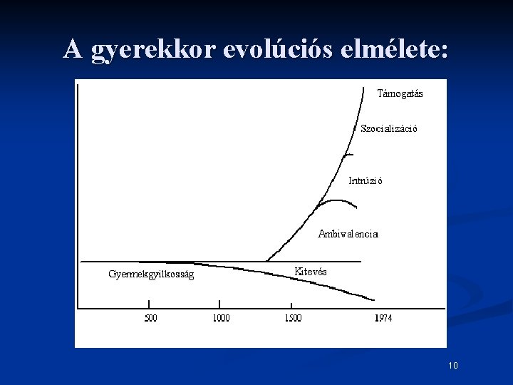A gyerekkor evolúciós elmélete: 10