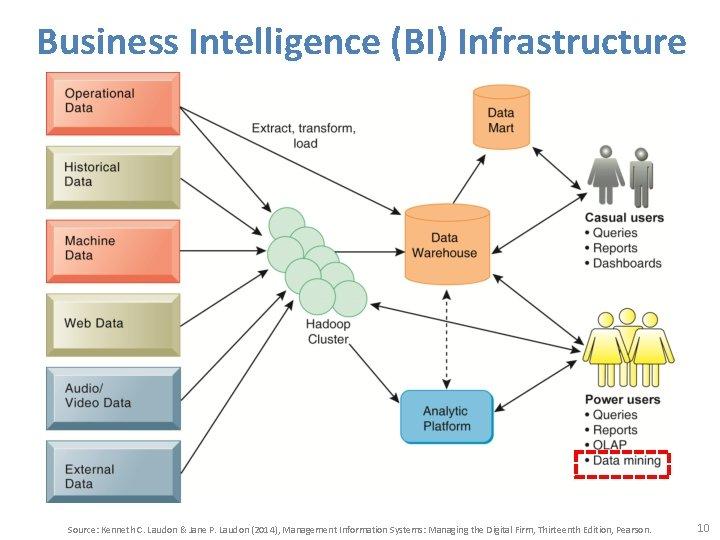 Business Intelligence (BI) Infrastructure Source: Kenneth C. Laudon & Jane P. Laudon (2014), Management