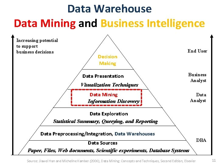 Data Warehouse Data Mining and Business Intelligence Increasing potential to support business decisions Decision