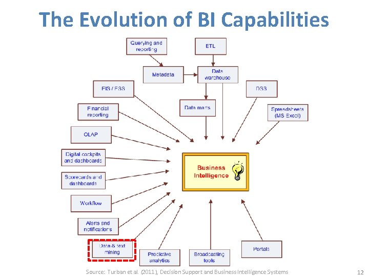 The Evolution of BI Capabilities Source: Turban et al. (2011), Decision Support and Business