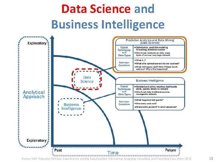 Data Science and Business Intelligence Source: EMC Education Services, Data Science and Big Data