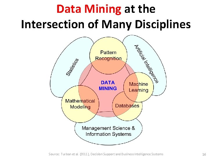 Data Mining at the Intersection of Many Disciplines Source: Turban et al. (2011), Decision