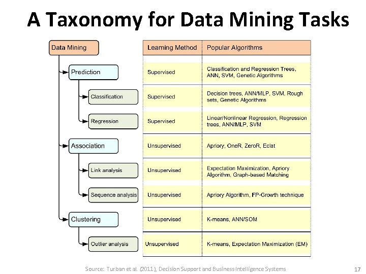 A Taxonomy for Data Mining Tasks Source: Turban et al. (2011), Decision Support and